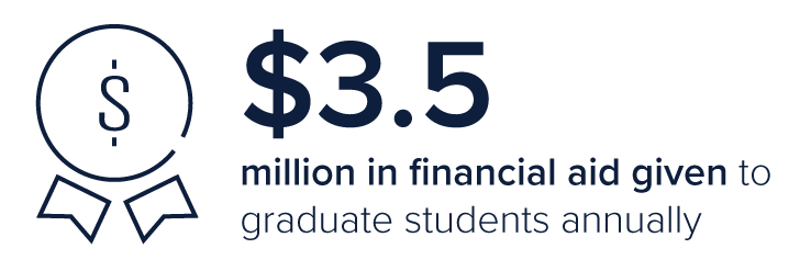 $3.5 million in financial aid given to graduate students annually