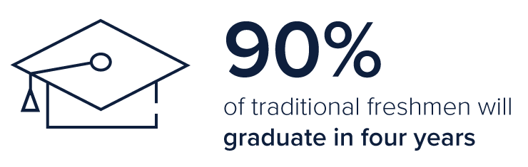 90% of traditional freshmen graduate in four years