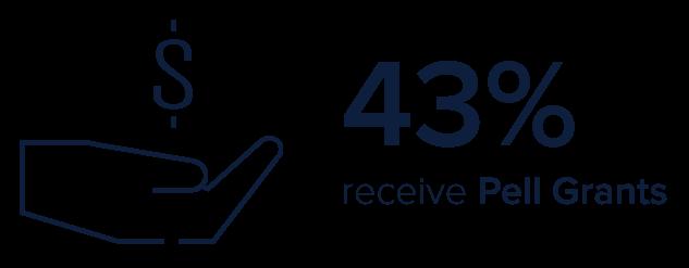 43% undergrads receive Pell Grants